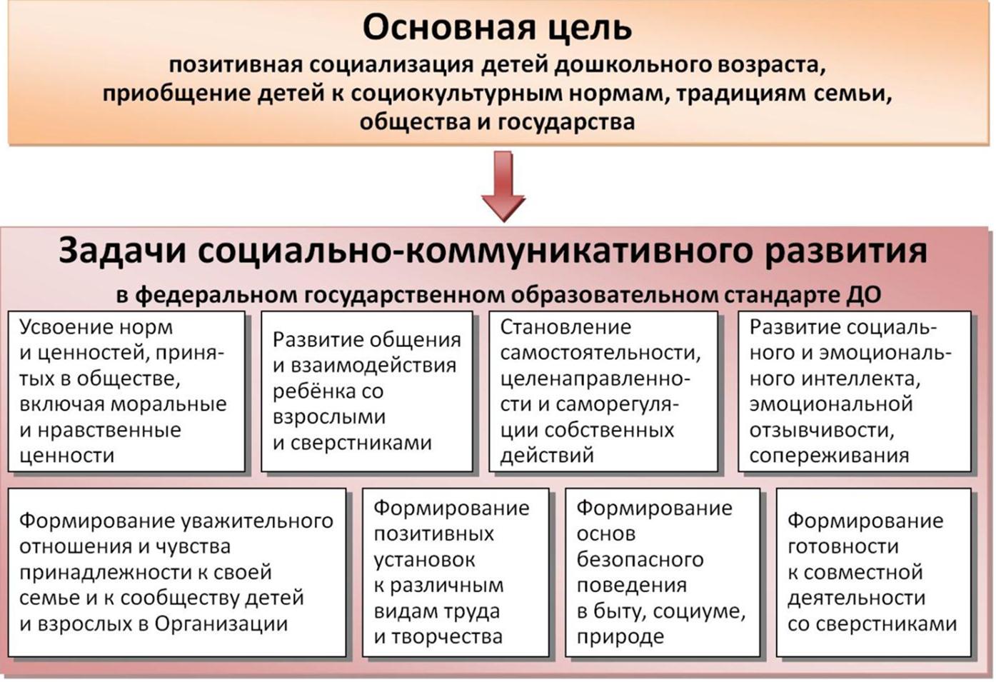 Особенности социализации личности младшего школьника в схемах